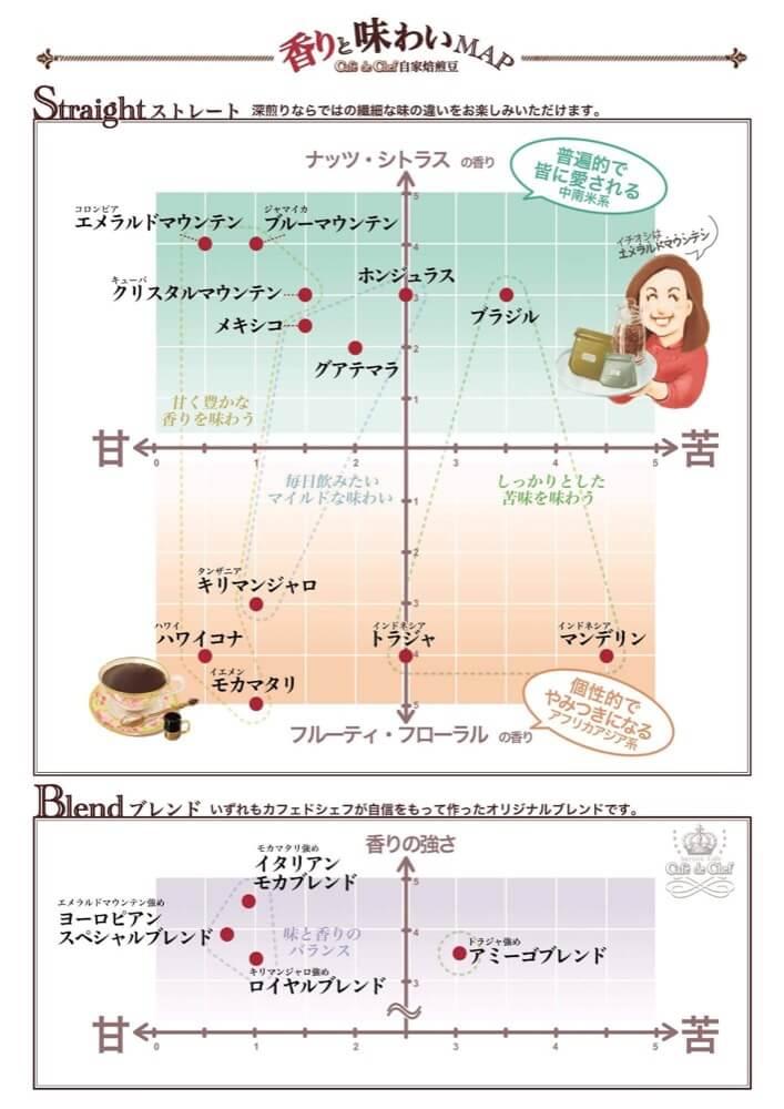 コーヒー味覚表